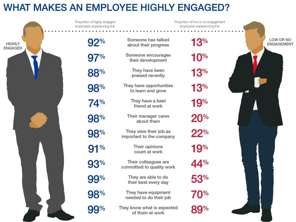 what makes an employee highly engaged